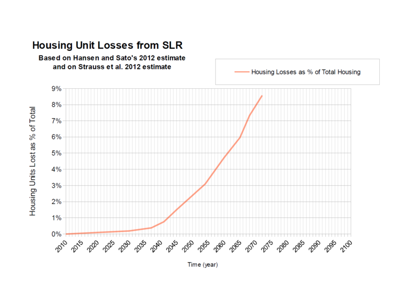 Housing Losses from exponential SLR from Hansen and Sato2012