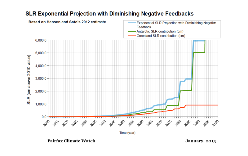 Based on Hansen 2012 sea level rise with negative feedback 5-year doubling