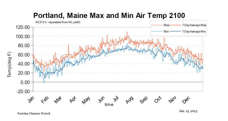 Portland Maine Max Min temps RCP85 by 2100 equivalent
