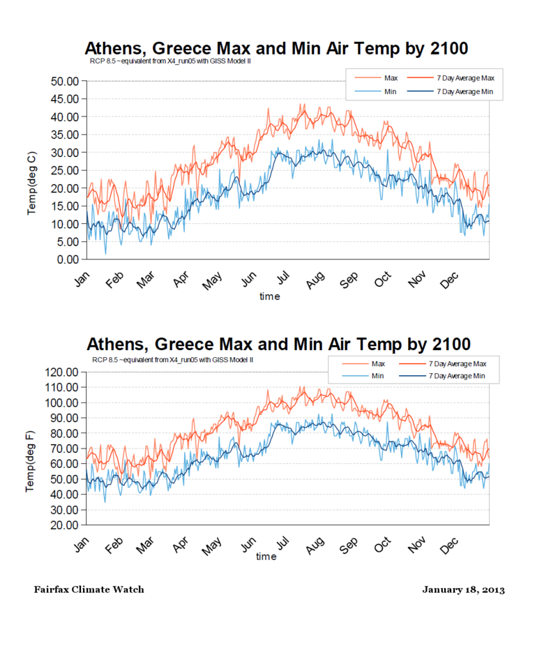 Athens Greece Max Min temps RCP85 by 2100 equivalent