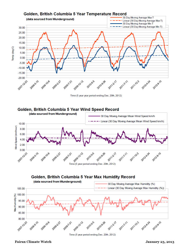 Golden BC 2007 to 2012 MAvg weather record