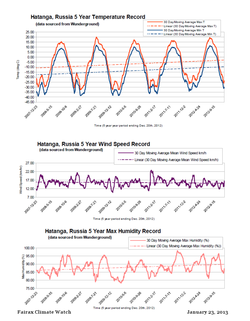 Hatagna Siberia 2007 to 2012 MAvg weather record