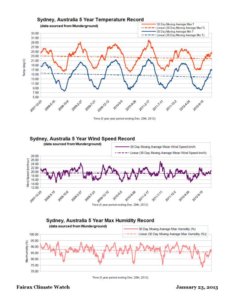Sydney Australia 2007 to 2012 MAvg weather record