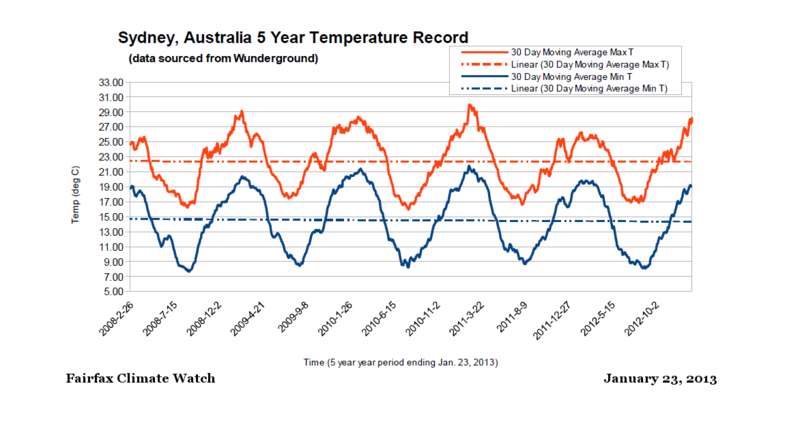 Sydney Australia 2007 to 2013 MAvg weather record