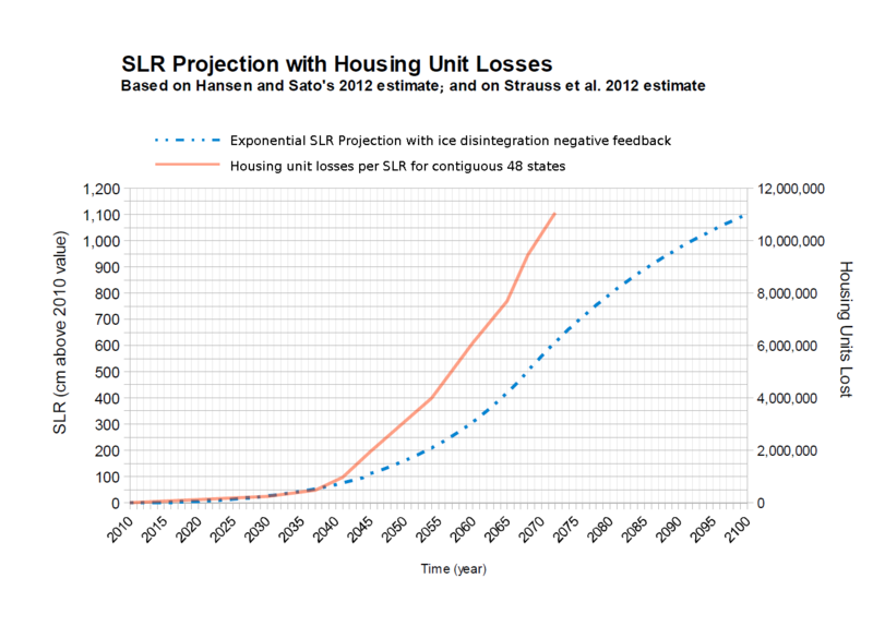 Exponential SLR from Hansen and Sato2012 with Housing Losses