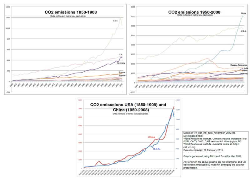 USA China 1800s vs 1900s