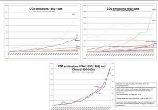 CO2 Emissions China vs US now vs then by Mark Fox