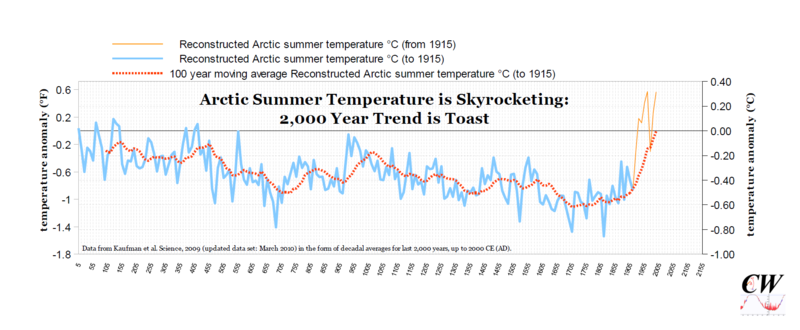 Arctic Cooling Trend is Toast
