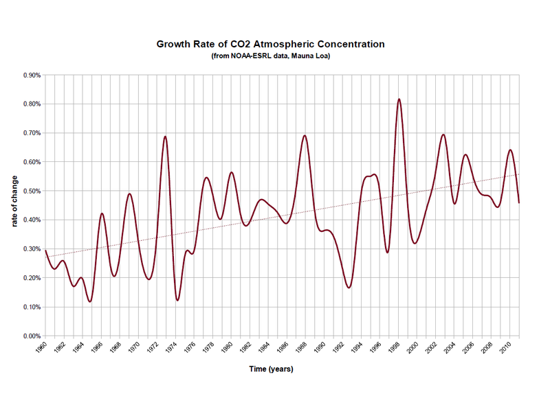 CO2 growth rate from NOAA ESRL data