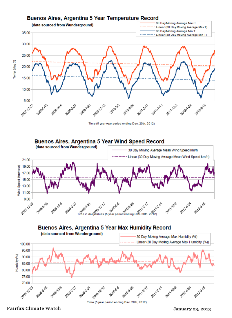 Buenos Aires Argentina 2007 to 2012 MAvg weather record