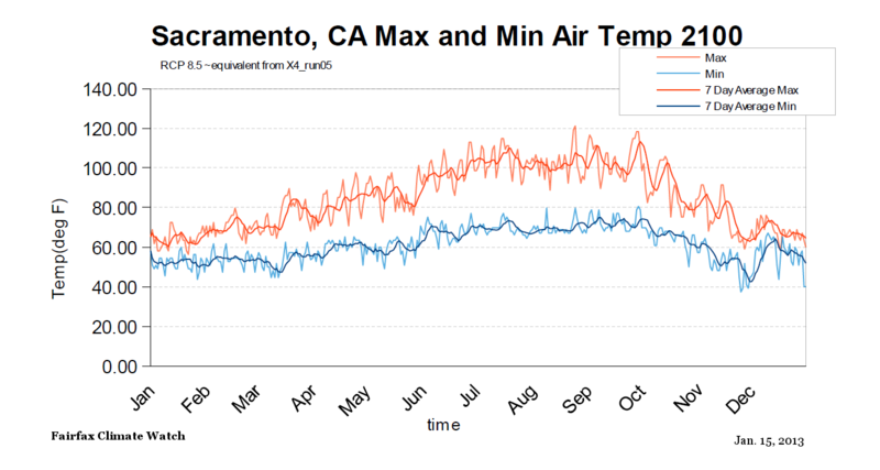 Sacramento California Max Min temps RCP85 by 2100 equivalent