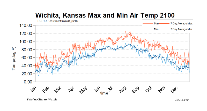 Wichita KS Max Min temps RCP85 by 2100 equivalent
