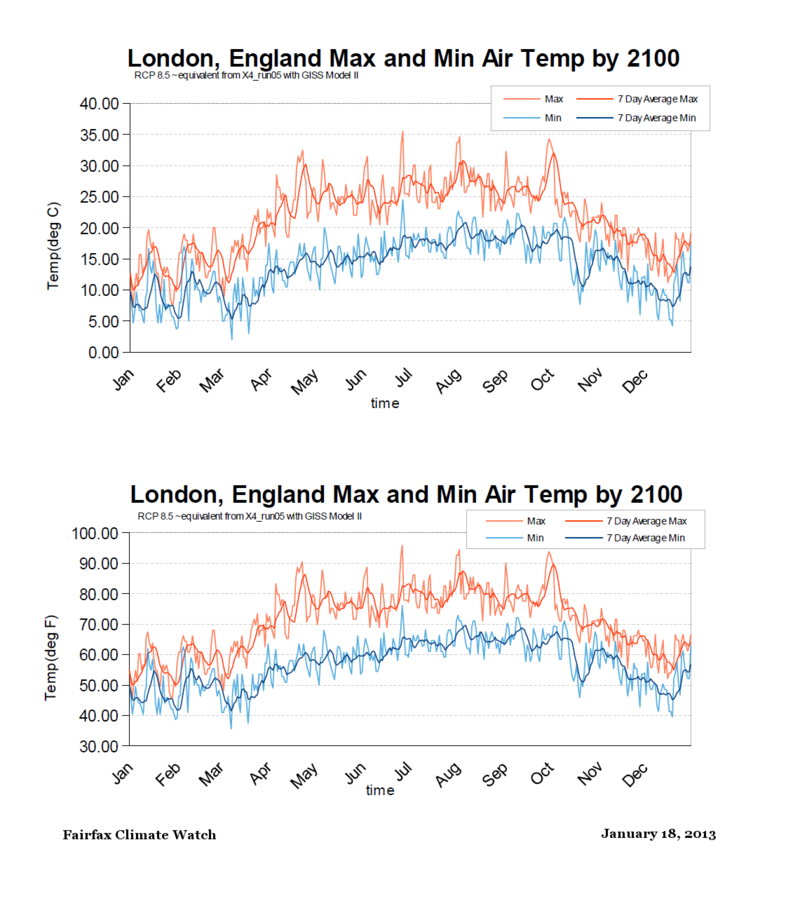 London England Max Min temps RCP85 by 2100 equivalent