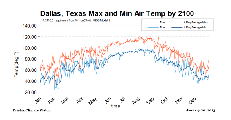 Dallas Texas Max Min temps RCP85 by 2100 equivalent