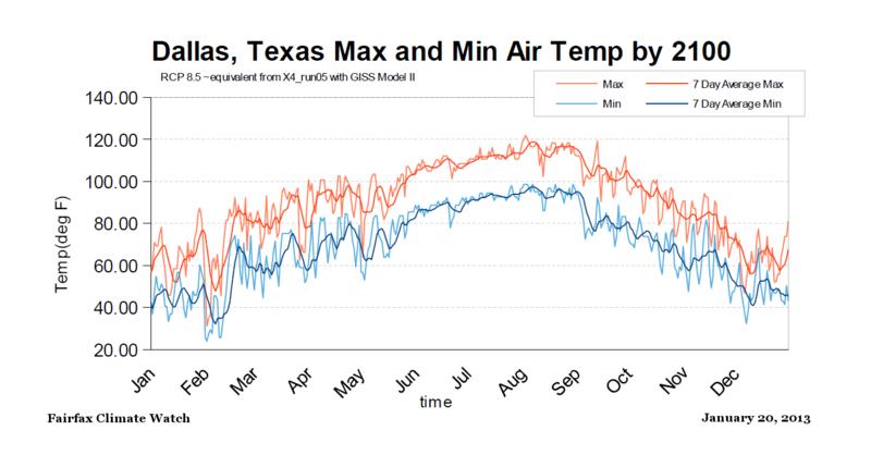 Dallas Texas Max Min temps RCP85 by 2100 equivalent