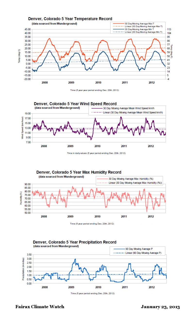 Denver Colorado 2007 to 2012 MAvg weather record