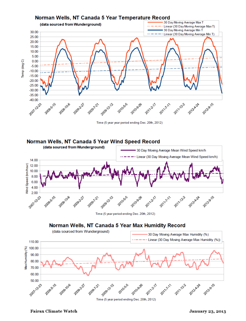 Normal Wells NWT Canada 2007 to 2012 MAvg weather record