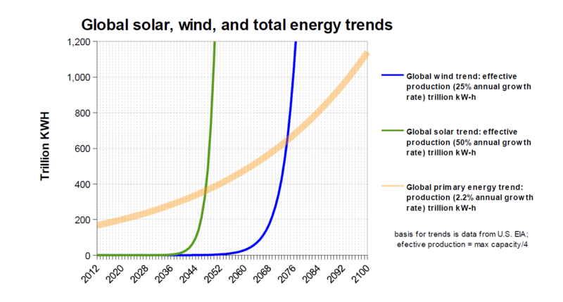 Wind and solar vs total energy growth trends