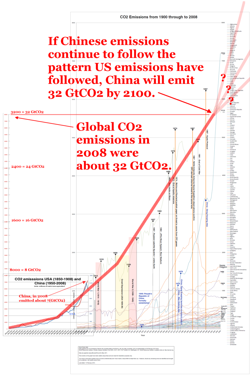 CO2 Emissions - World to 2008 by Mark Fox extrapolated by Matt Owens